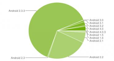 OS Android za březen 2012 - I