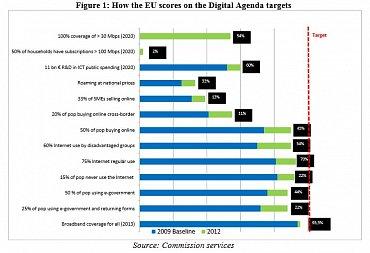 Představa, že nejméně 50 % domácností by mělo být připojeno rychlostí nad 100 Mbit/s, je zatím na hony vzdálená realitě. EU má ale na splnění cíle ještě 7 let, tak nepředbíhejme.