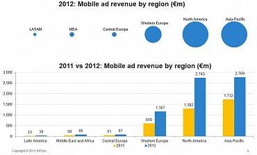 Příjmy z mobilní reklamy v jednotlivých regionech (v milionech eur).