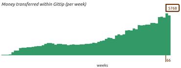 Vývoj týdenního objemu příspěvků za 15 měsíců od spuštění služby
