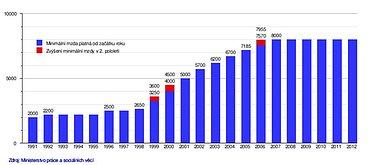 Vývoj výše minimální mzdy v letech 1991 - 2012