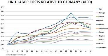 Jednotkové pracovní náklady jednotlivých zemí vůči Německu