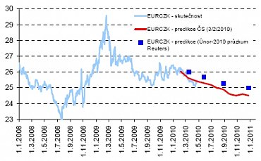 predikce Eur/CZK CS