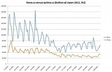 Návštěvnost webu nova.cz versus návštěvnost iprima.cz, květen až srpen 2011 - reální uživatelé (RU) dle měření Netmonitoru.