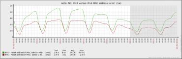 Počet záznamů v NC a ARP tabulce