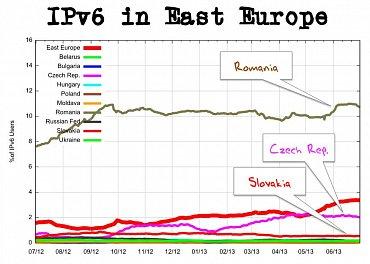 Rumunsko je pro IPv6 zemí zaslíbenou. Vede nejen v regionu východní Evropy, ale drží prvenství i v celosvětovém srovnání.