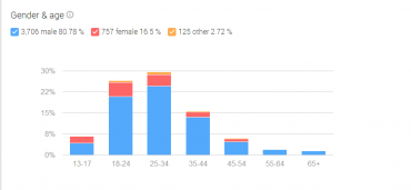 Google+ Insights Audience Gender/Age