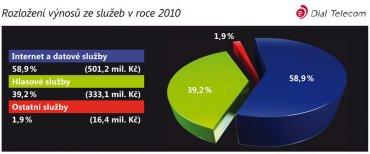 Rozložení výnosů Dial Telecom