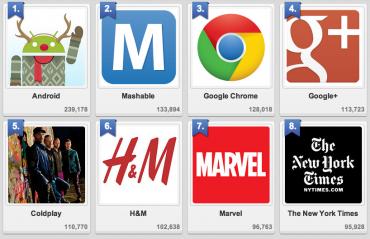 Momentálně nejpopulárnější firemní stránky na Google+