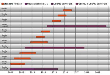 Ganttův graf vydávání a podpory verzí Ubuntu