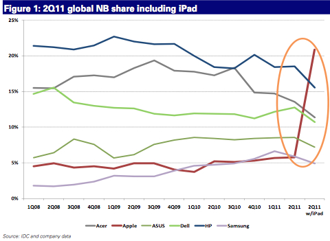 Jak se vyvíjí podíl na trhu notebooků, pokud zahrneme i tablety, u největších šesti dodavatelů? Ano, tohle je důvod k panice...