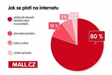 Grafika Mall.cz exkluzivně pro Podnikatel.cz