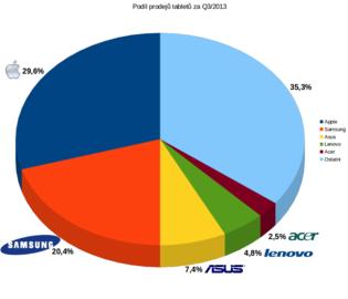 Podíly prodejů tabletů Q3/2013