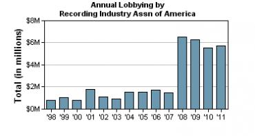 Výdaje organizace RIAA na lobbing (1998 - 2011, v milionech dolarů)