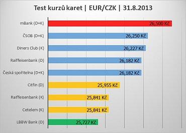 Test kurzů platebních karet v období 07/2013-07/2014.