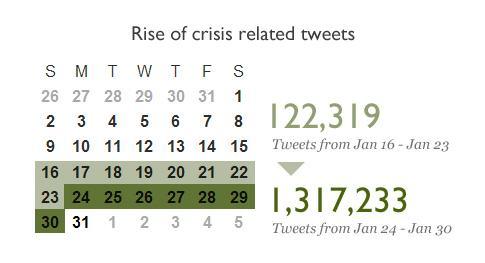 Počty tweetů za období ledna 2011 se slovy Egypt, Tunisko a Jemen