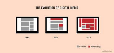 Trefné shrnutí vývoje digitálních médií.