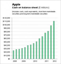 Vývoj bilance hotovosti a investic do cenných papírů.