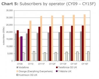 Počty uživatelů britských mobilních operátorů a odhady do roku 2015