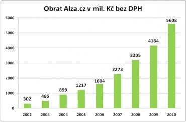 Alza.cz - vývoj obratu
