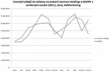 Srovnání výdajů do reklamy na webech Centrum Holdings a MAFRY v ceníkových cenách (2011), zdroj: AdMonitoring