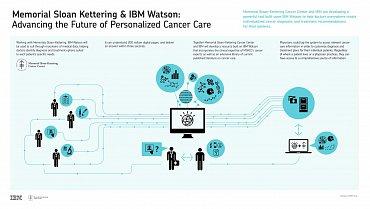 Využití IBM Watson ve zdravotnictví v pojetí Sloan-Kettering Cancer Center