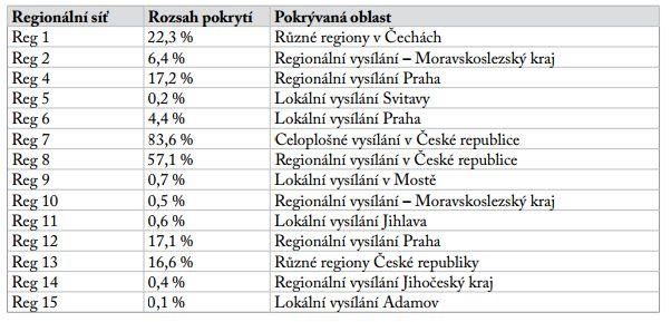 Zásah jednotlivými regionálními multiplexy v České republice ke konci roku 2014