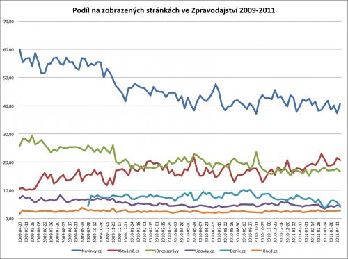 Procenta zobrazených stran jednotlivých serverů vůči celému Zpravodajství (PV dle NetMonitoru, SPIR)