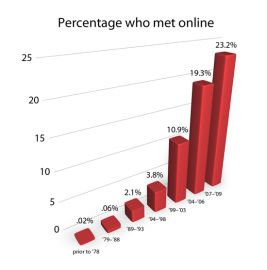 'The graph shows the percentage of Americans who met their partners online as a function of the year they met. The data is adapted from a study by Michael Rosenfeld from Stanford University and Reuben Thomas from City College of New York and is based on a nationally representative sample of 3,009 partnered respondents.'