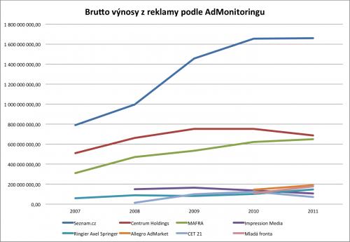 Brutto příjmy z reklamy (včetně provizí). Zdroj: AdMonitoring