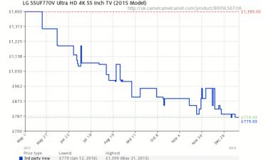 Jeden příklad za všechny: Podle britského serveru camelcamelcamel.com poklesla cena Ultra HD televizoru LG 55UF770V, který se prodává i u nás, od května do prosince 2015 o zhruba polovinu.