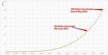 Shen Ye: Kdy dosáhne Google Play 100 miliard stažených aplikací