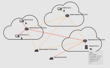 Příklad topologie sandboxu pro DDoS útok.
