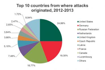 """Česko v """"elitní"""" desítce zemí, ve kterých byly nejčastěji zaznamenány zdroje útoků."""