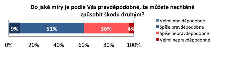 Online průzkum NMS Market Research v 11/2014 pro ČAP. Cílová populace: 18–65 let, 1018 respondentů.