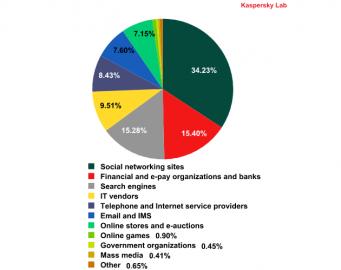 Cíle phishingu (Kaspersky Lab, Q2 2013)