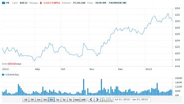 Vývoj akcií Facebooku za posledních šest měsíců