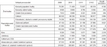 Vývoj inkasa OSA zveřejného provozování (vtisících Kč)