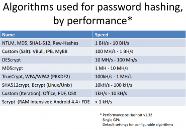 BH/s značí miliardy hashů za sekundu; MH/s značí milióny hashů za sekunduTabulka převzata z prezentace algoritmu Prince