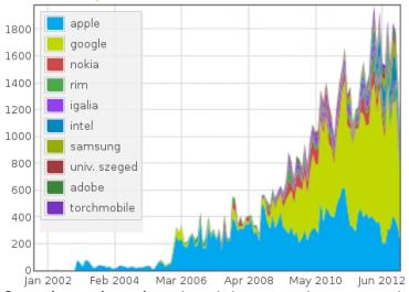 Vývoj jádra WebKit