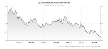 Vývoj výnosu do splatnosti desetiletých českých státních dluhopisů