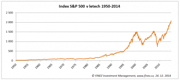 Historický vývoj amerického akciového indexu S&P 500