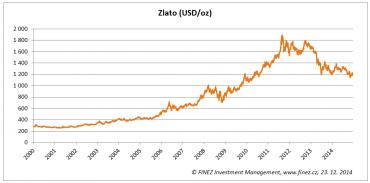 Historický vývoj ceny zlata