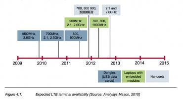 Dostupnost LTE zařízení