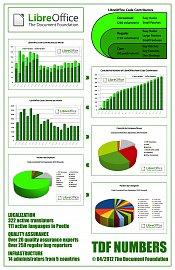 Statistiky LibreOffice