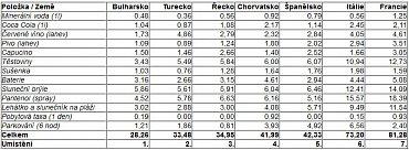 Ceny potravin v eurech ve vybraných destinacích