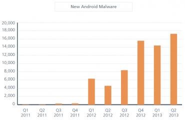 Čtvrtletně posbírané vzorky malwaru pro Android