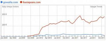 Foursquare vs. Gowalla (Zdroj: Google Trends for Websites)