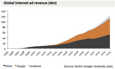 Facebook ubral v inzertních příjmech jenom ostatním, Google ne