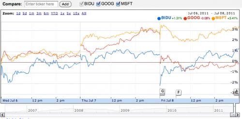 Porovnání vývoje kurzu akcií Baidu, Google a Microsoftu